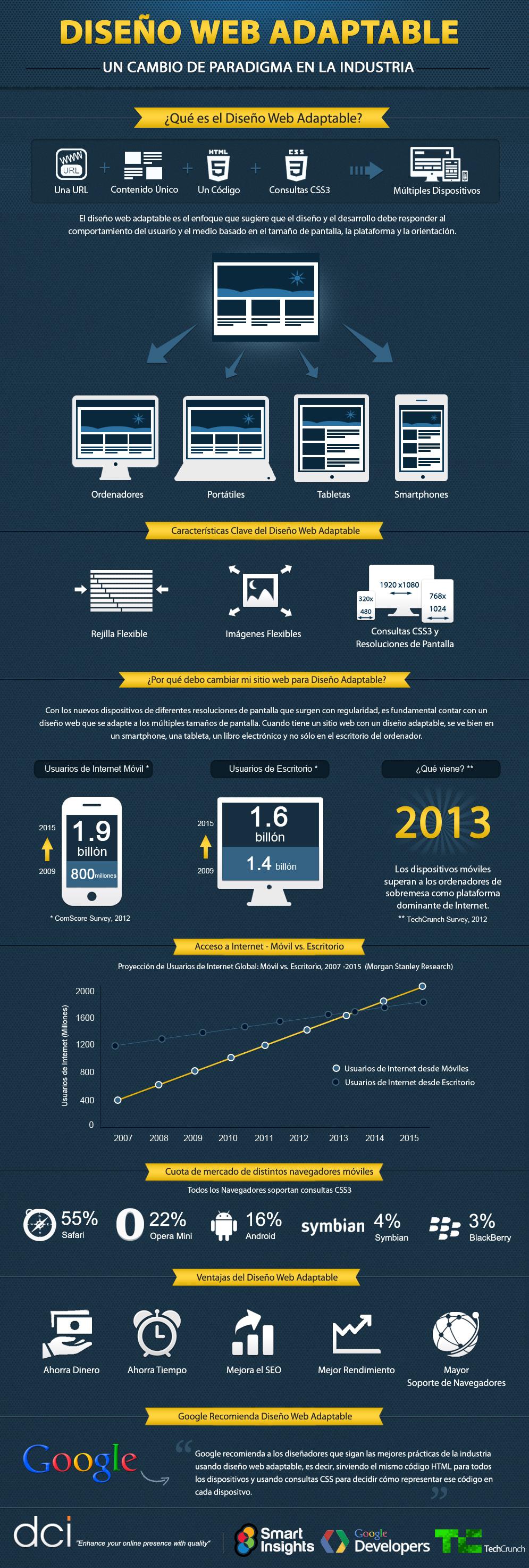 Infográfia diseño web Responsive