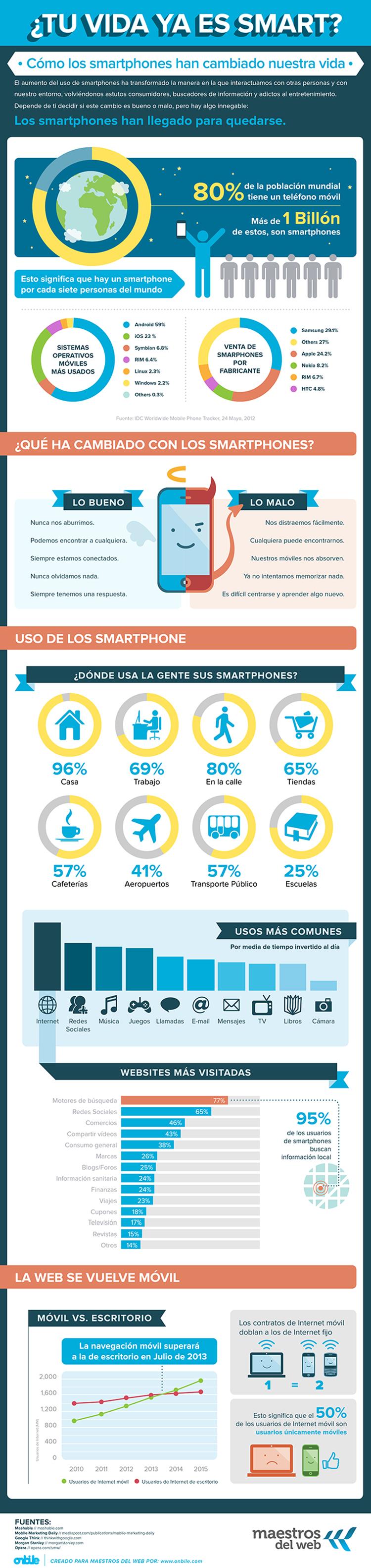 Infográfia uso de los smartphone